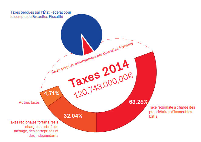 Taxes perçues en 2014